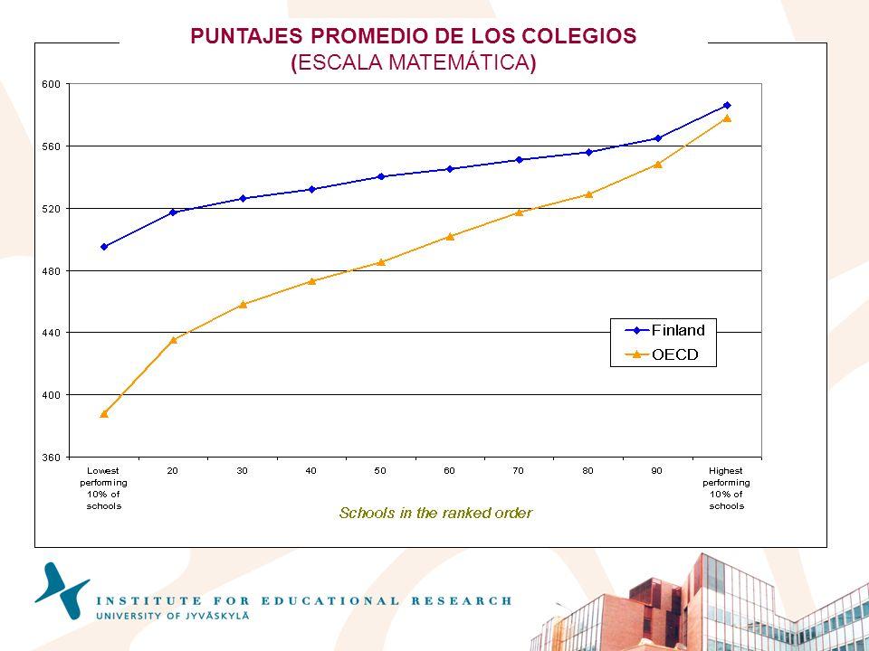 PUNTAJES PROMEDIO DE LOS COLEGIOS (ESCALA MATEMÁTICA)