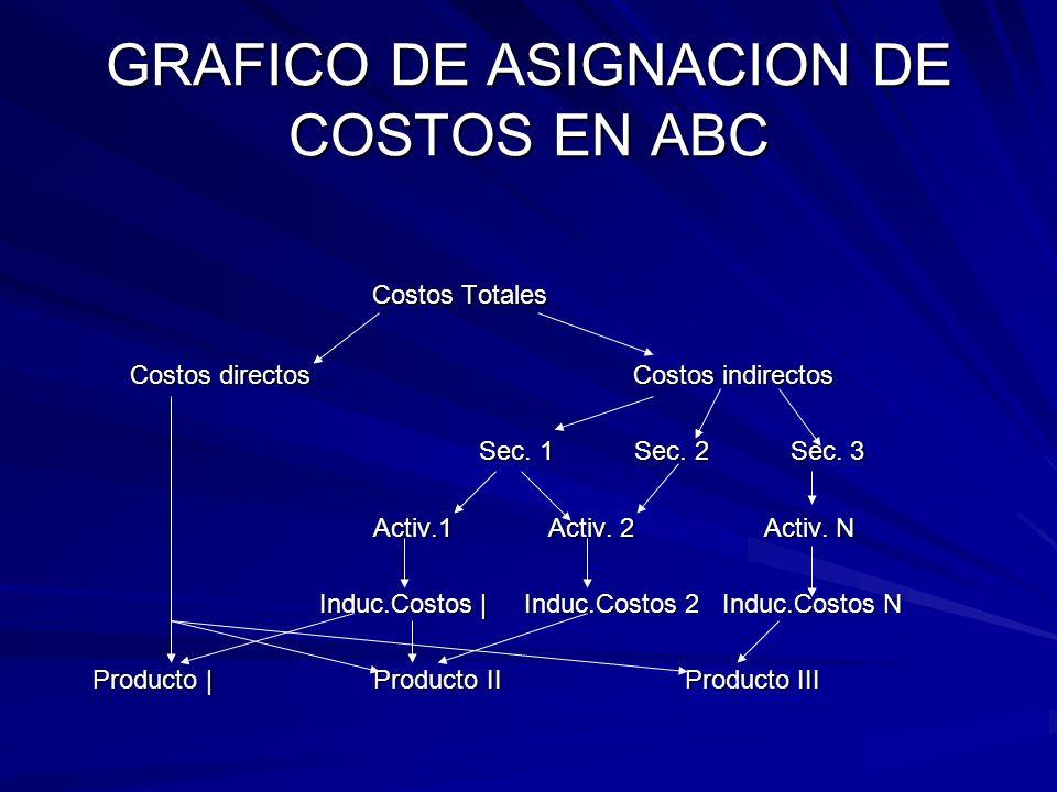 GRAFICO DE ASIGNACION DE COSTOS EN ABC