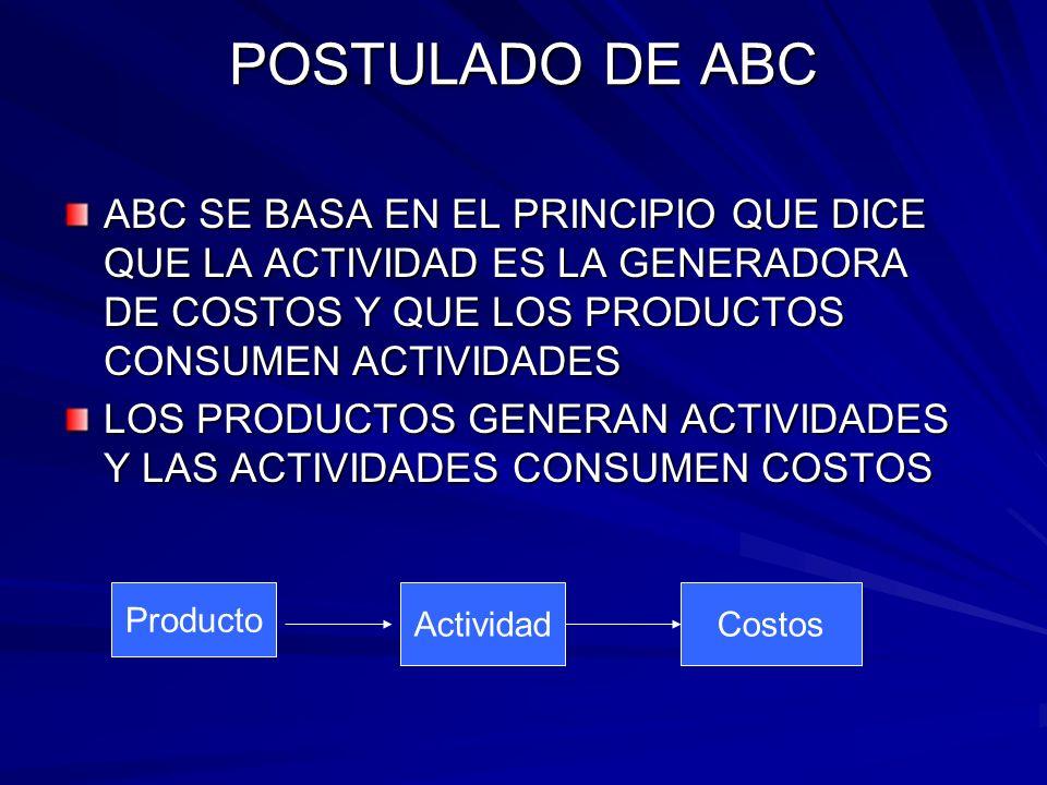 POSTULADO DE ABC ABC SE BASA EN EL PRINCIPIO QUE DICE QUE LA ACTIVIDAD ES LA GENERADORA DE COSTOS Y QUE LOS PRODUCTOS CONSUMEN ACTIVIDADES.