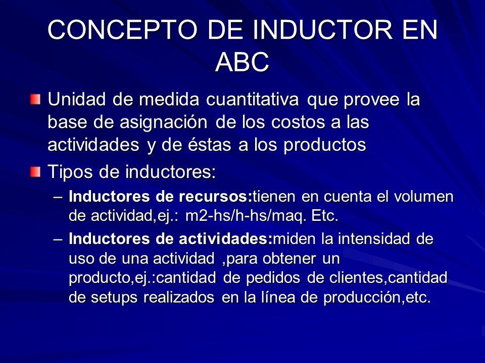 CONCEPTO DE INDUCTOR EN ABC