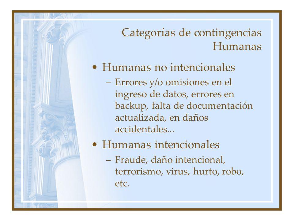 Categorías de contingencias Humanas