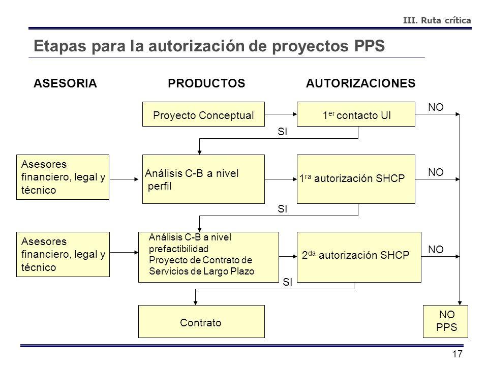 Etapas para la autorización de proyectos PPS