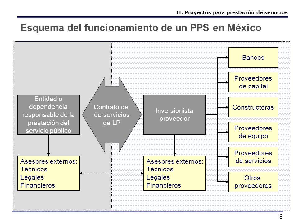 Esquema del funcionamiento de un PPS en México
