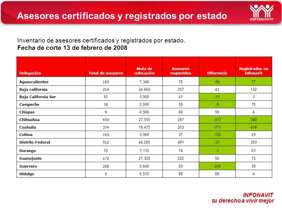 Asesores certificados y registrados por estado