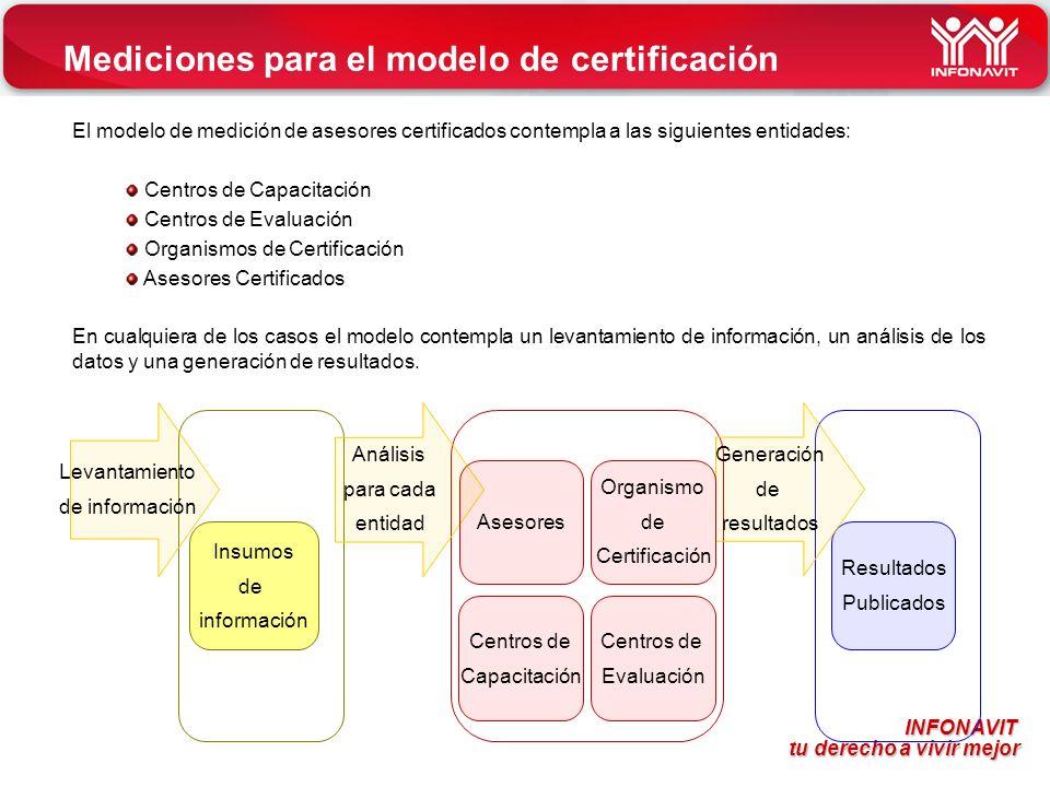 Mediciones para el modelo de certificación