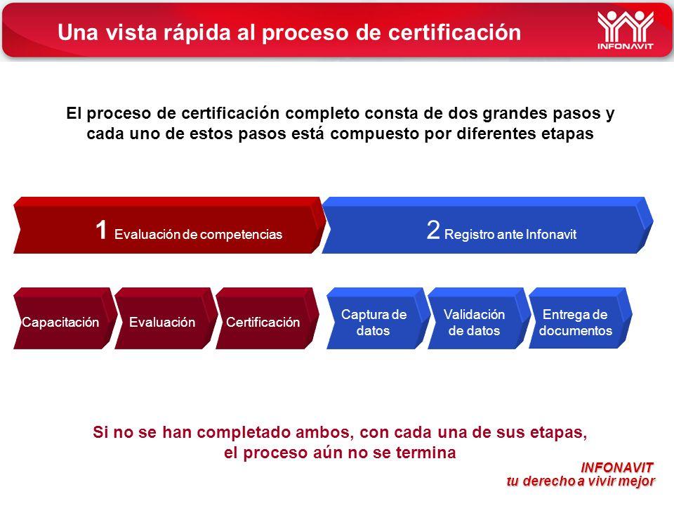 Una vista rápida al proceso de certificación