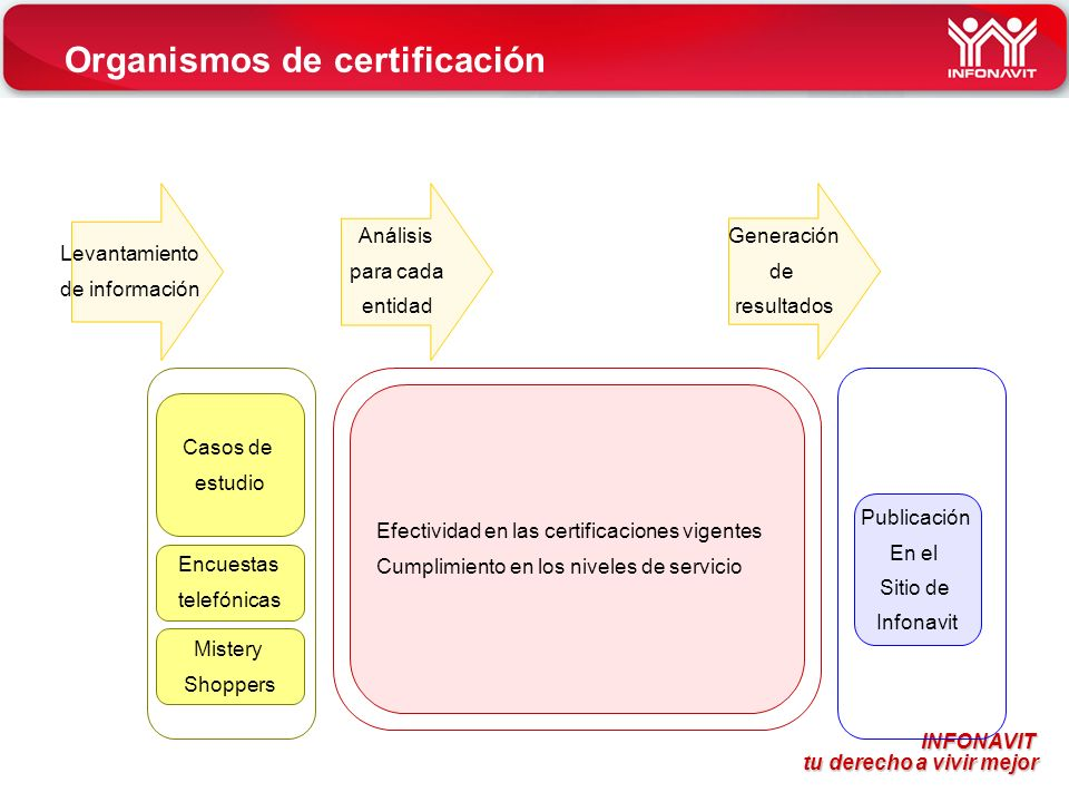 Organismos de certificación