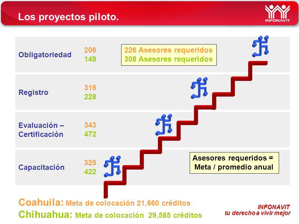 Coahuila: Meta de colocación 21,660 créditos