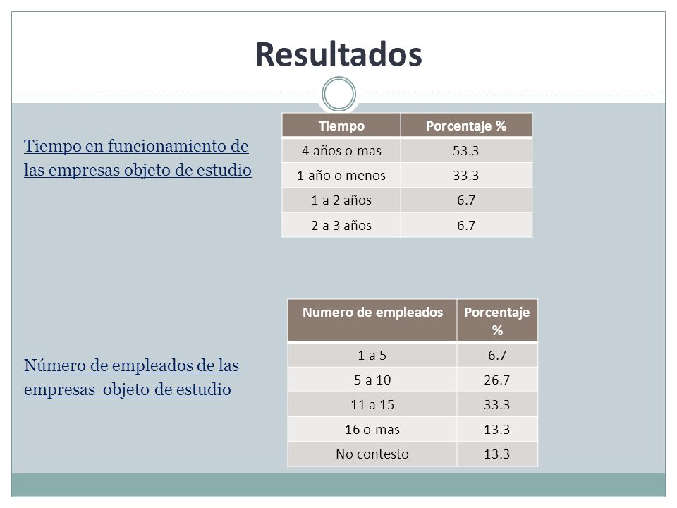 Resultados Tiempo en funcionamiento de las empresas objeto de estudio Número de empleados de las empresas objeto de estudio
