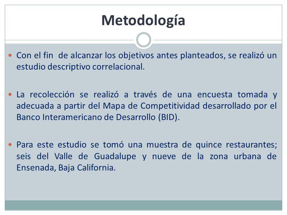 Metodología Con el fin de alcanzar los objetivos antes planteados, se realizó un estudio descriptivo correlacional.