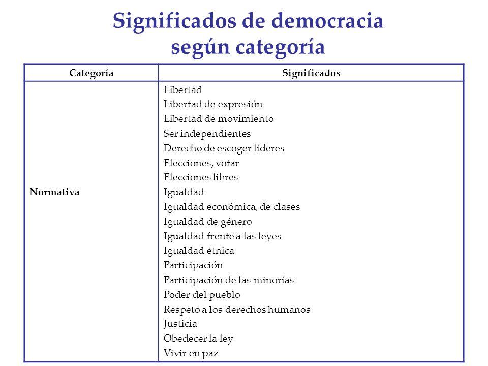 Significados de democracia según categoría