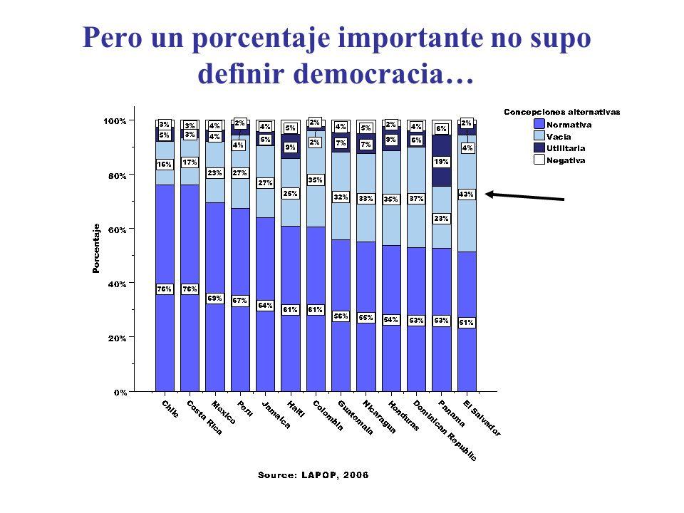 Pero un porcentaje importante no supo definir democracia…