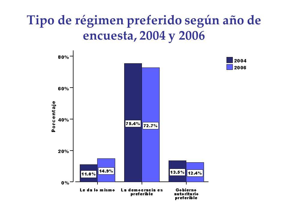 Tipo de régimen preferido según año de encuesta, 2004 y 2006