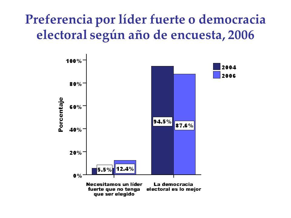 Preferencia por líder fuerte o democracia electoral según año de encuesta, 2006