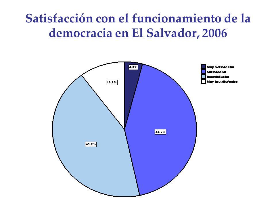 Satisfacción con el funcionamiento de la democracia en El Salvador, 2006