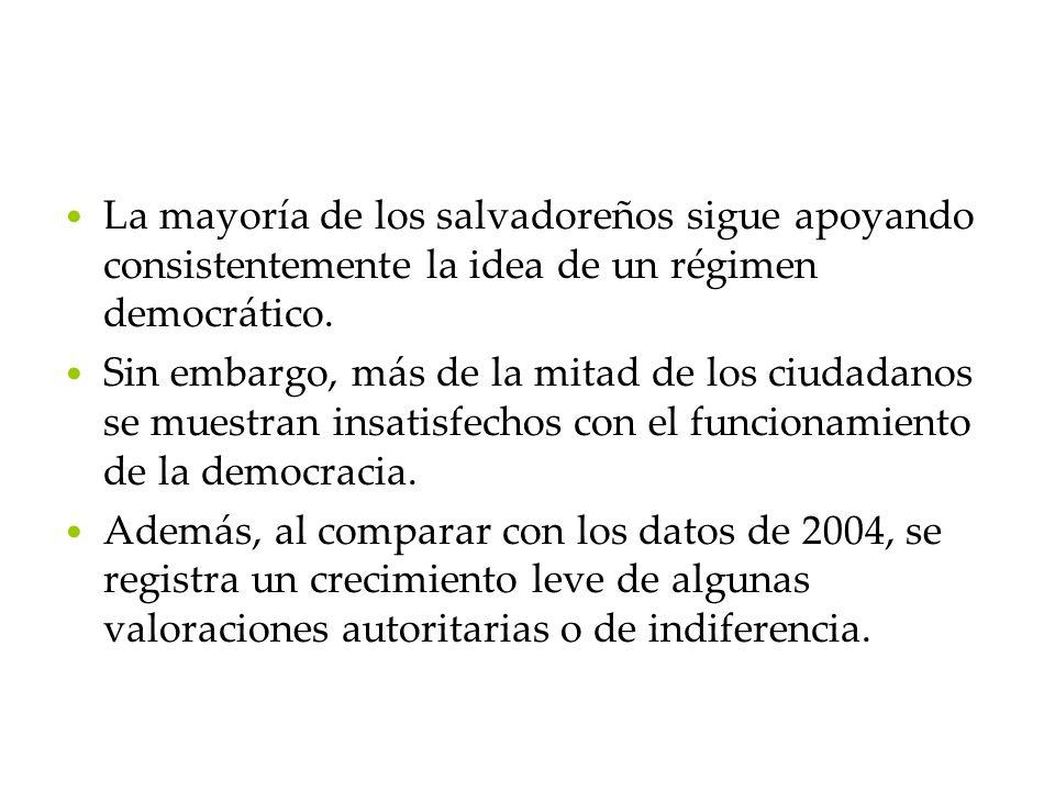 La mayoría de los salvadoreños sigue apoyando consistentemente la idea de un régimen democrático.