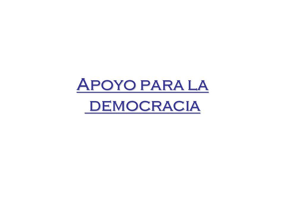 Apoyo para la democracia