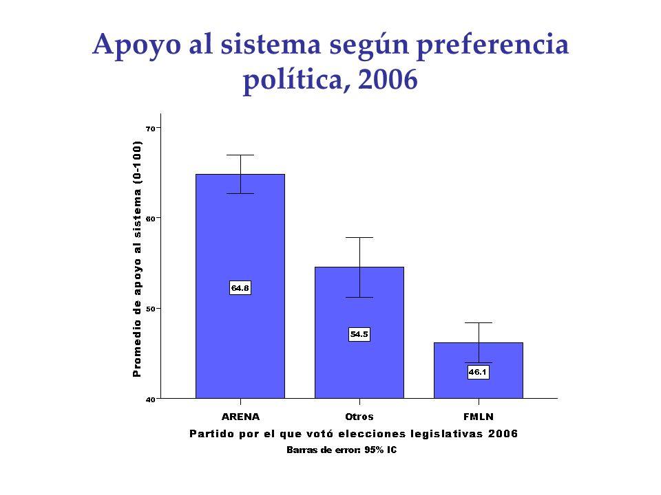 Apoyo al sistema según preferencia política, 2006