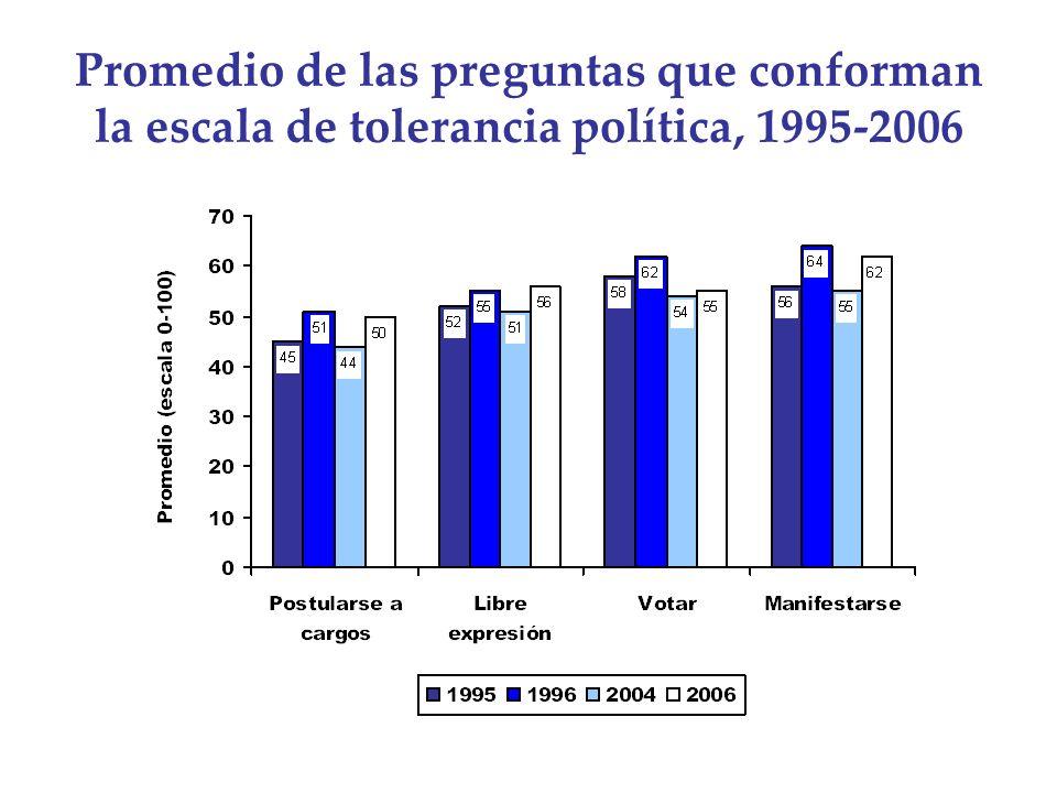 Promedio de las preguntas que conforman la escala de tolerancia política, 1995-2006