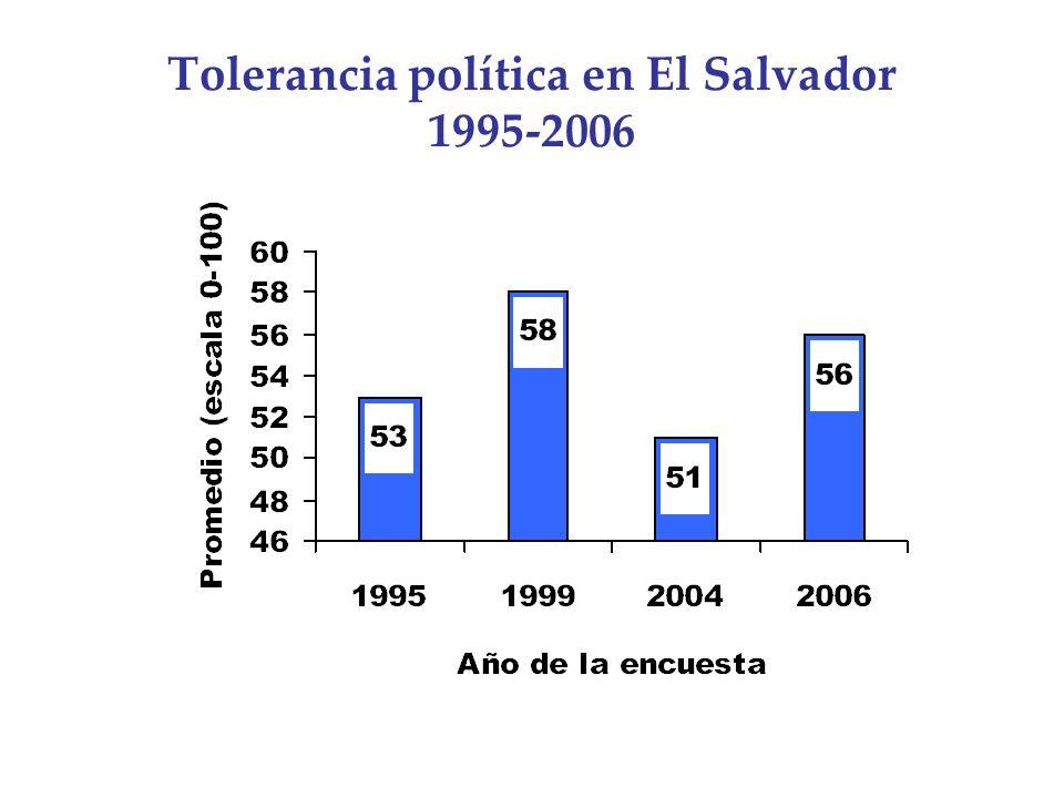 Tolerancia política en El Salvador 1995-2006