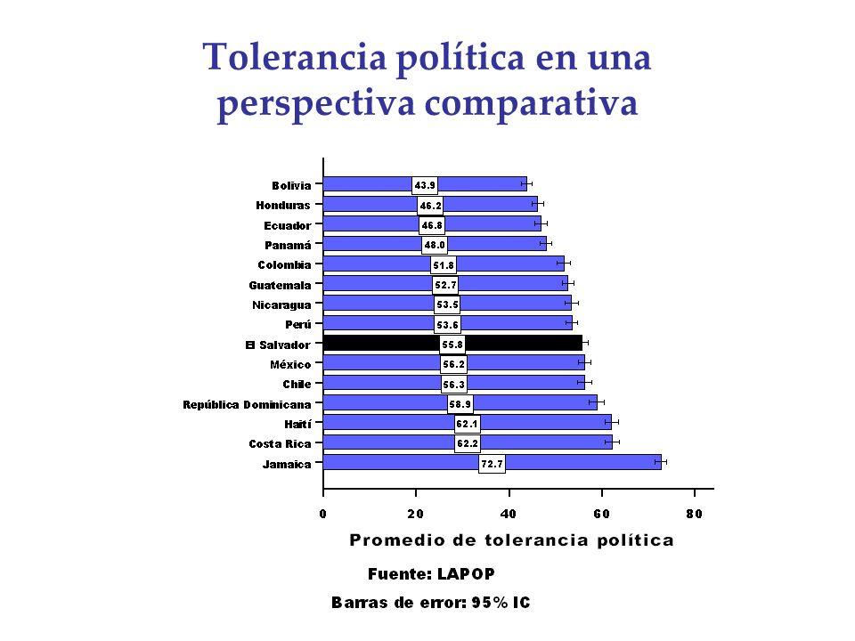 Tolerancia política en una perspectiva comparativa