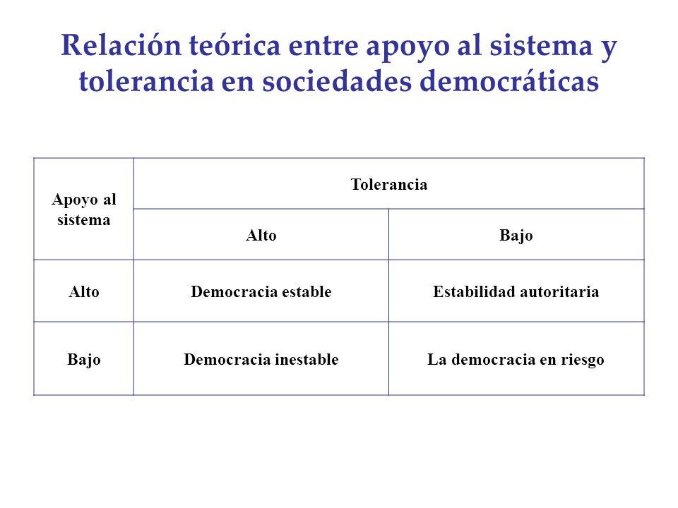 Estabilidad autoritaria La democracia en riesgo