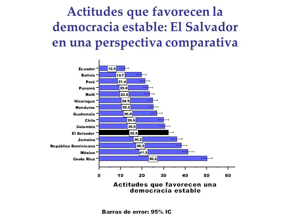 Actitudes que favorecen la democracia estable: El Salvador en una perspectiva comparativa