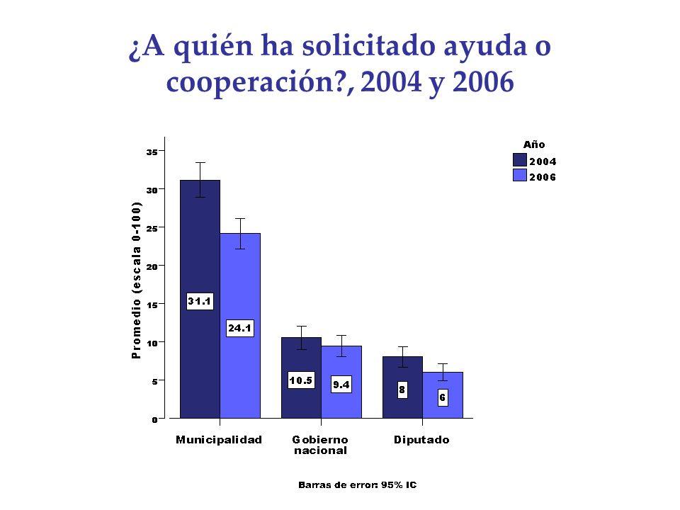 ¿A quién ha solicitado ayuda o cooperación , 2004 y 2006