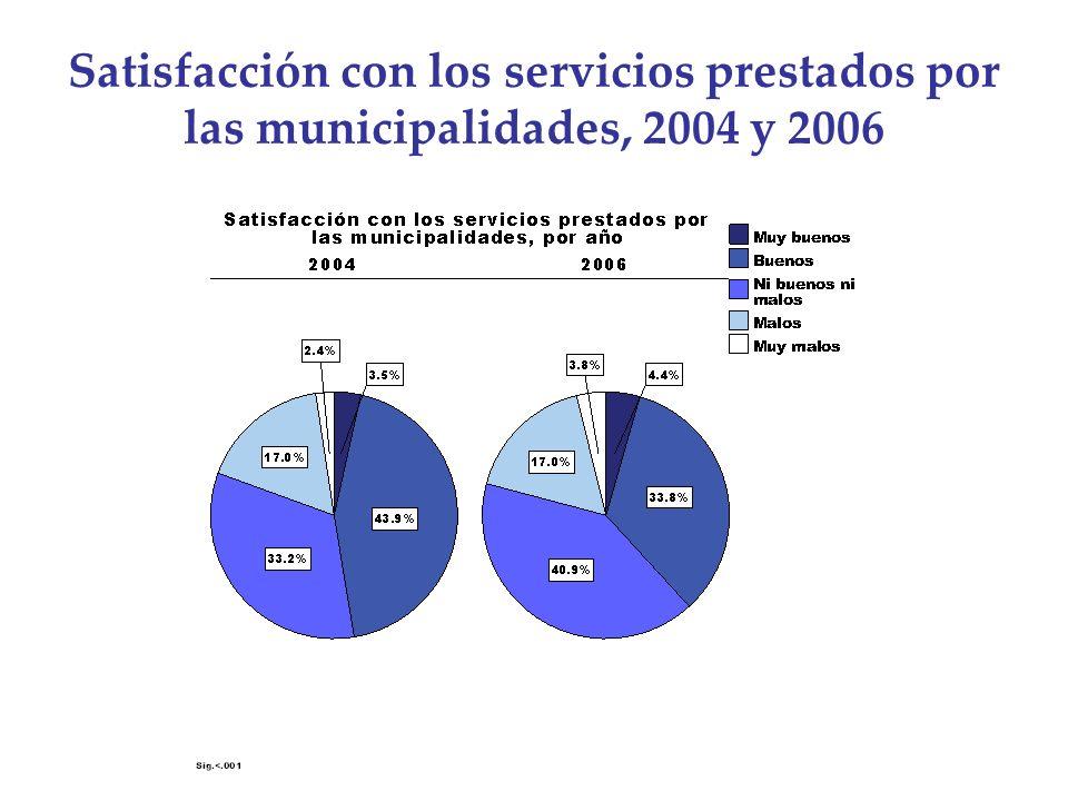 Satisfacción con los servicios prestados por las municipalidades, 2004 y 2006