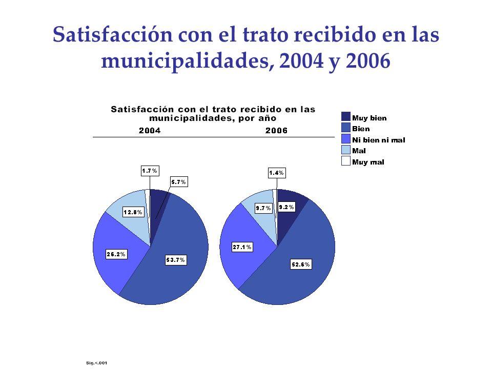 Satisfacción con el trato recibido en las municipalidades, 2004 y 2006
