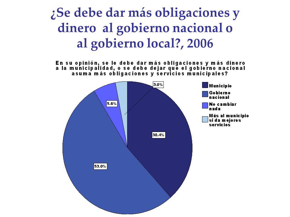 ¿Se debe dar más obligaciones y dinero al gobierno nacional o al gobierno local , 2006