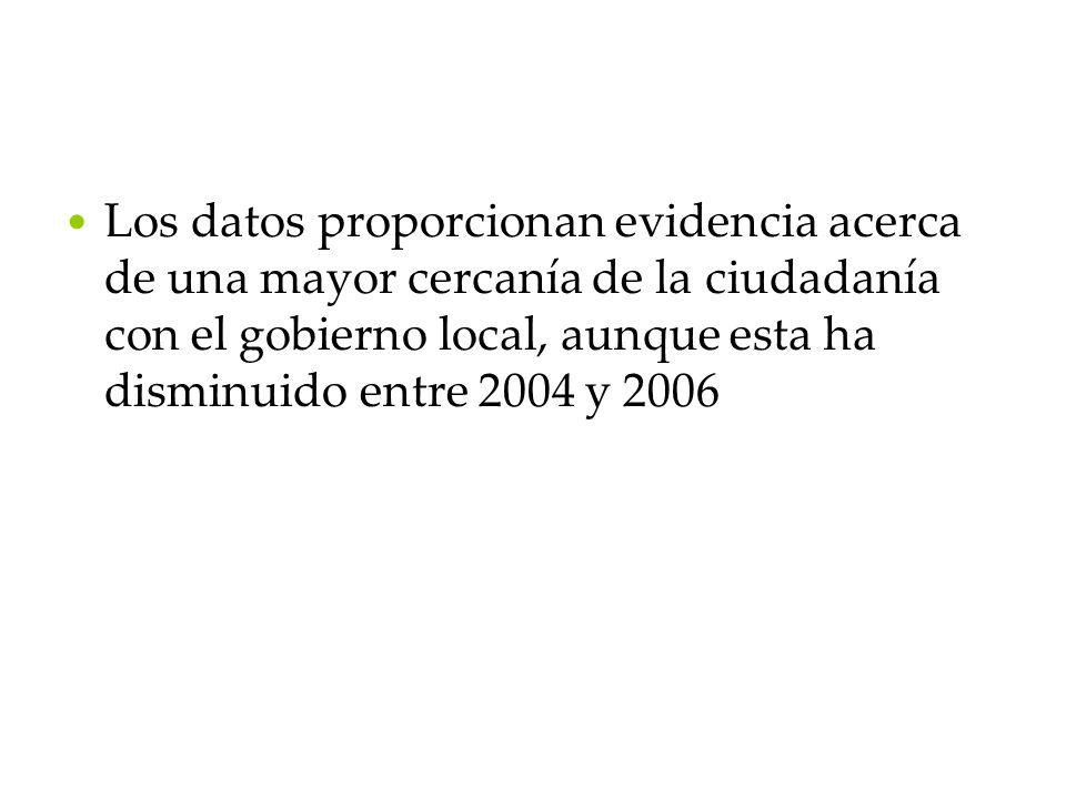 Los datos proporcionan evidencia acerca de una mayor cercanía de la ciudadanía con el gobierno local, aunque esta ha disminuido entre 2004 y 2006