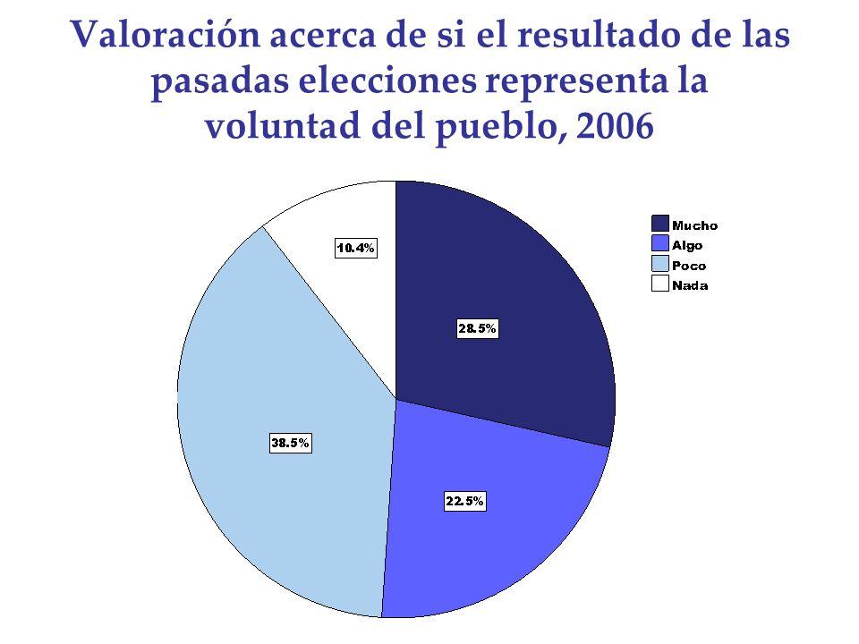 Valoración acerca de si el resultado de las pasadas elecciones representa la voluntad del pueblo, 2006