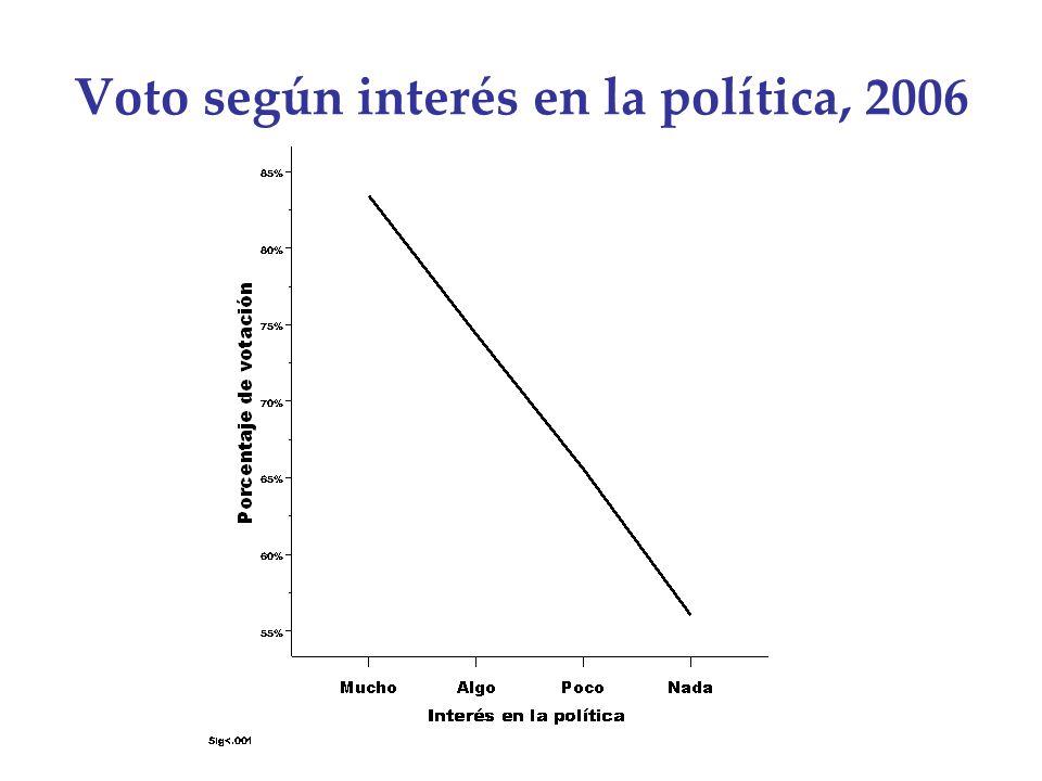 Voto según interés en la política, 2006