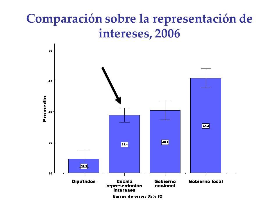 Comparación sobre la representación de intereses, 2006