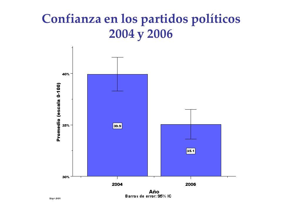 Confianza en los partidos políticos 2004 y 2006