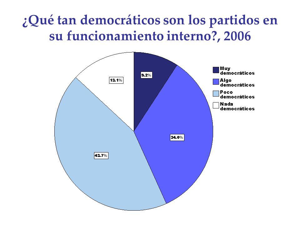¿Qué tan democráticos son los partidos en su funcionamiento interno