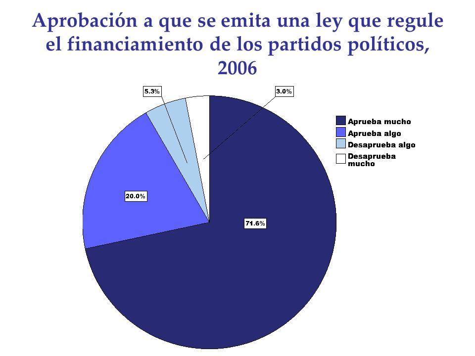 Aprobación a que se emita una ley que regule el financiamiento de los partidos políticos, 2006
