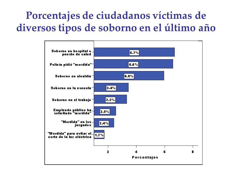 Porcentajes de ciudadanos víctimas de diversos tipos de soborno en el último año