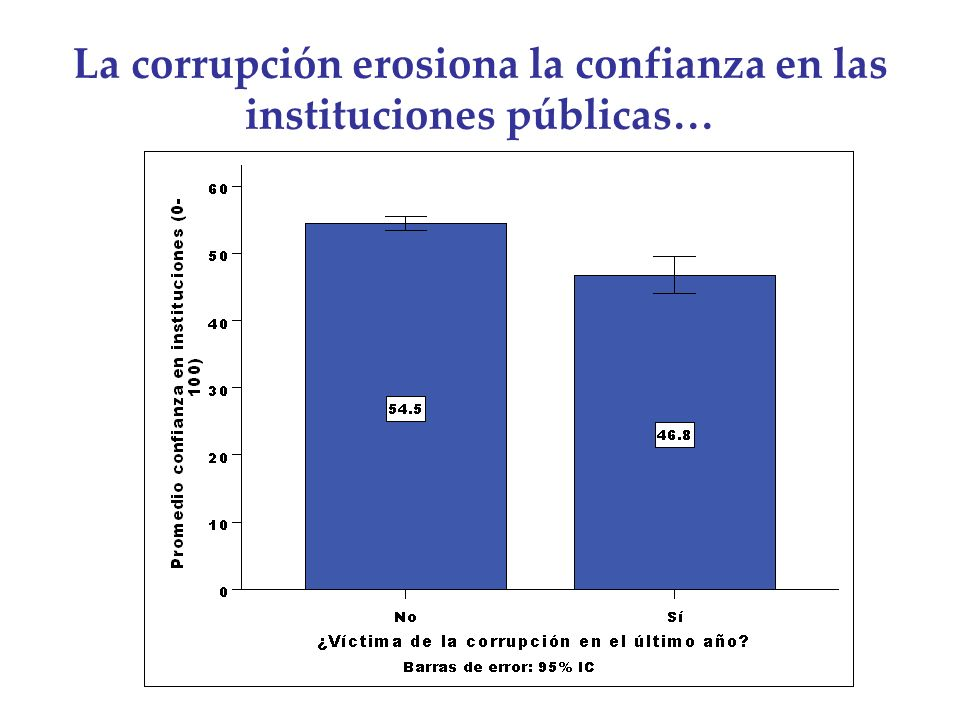 La corrupción erosiona la confianza en las instituciones públicas…