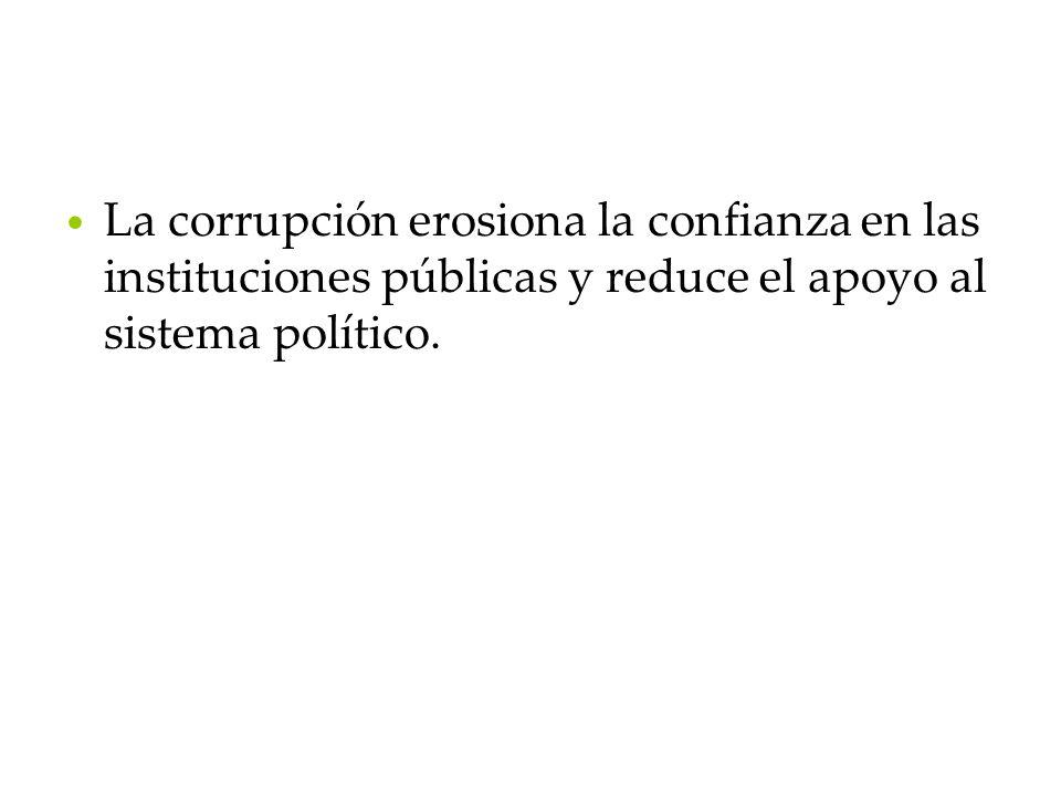La corrupción erosiona la confianza en las instituciones públicas y reduce el apoyo al sistema político.