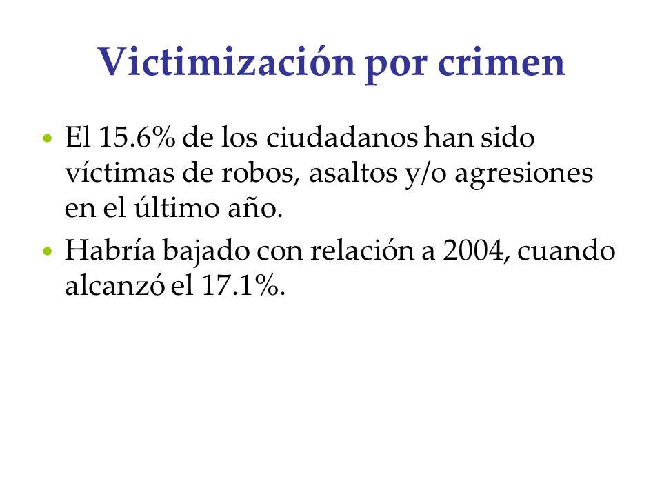 Victimización por crimen