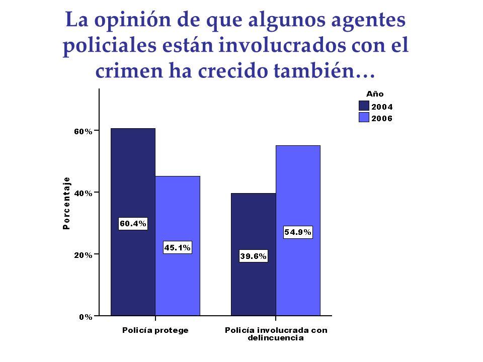 La opinión de que algunos agentes policiales están involucrados con el crimen ha crecido también…