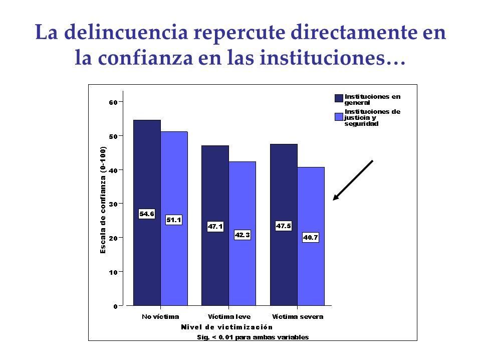 La delincuencia repercute directamente en la confianza en las instituciones…