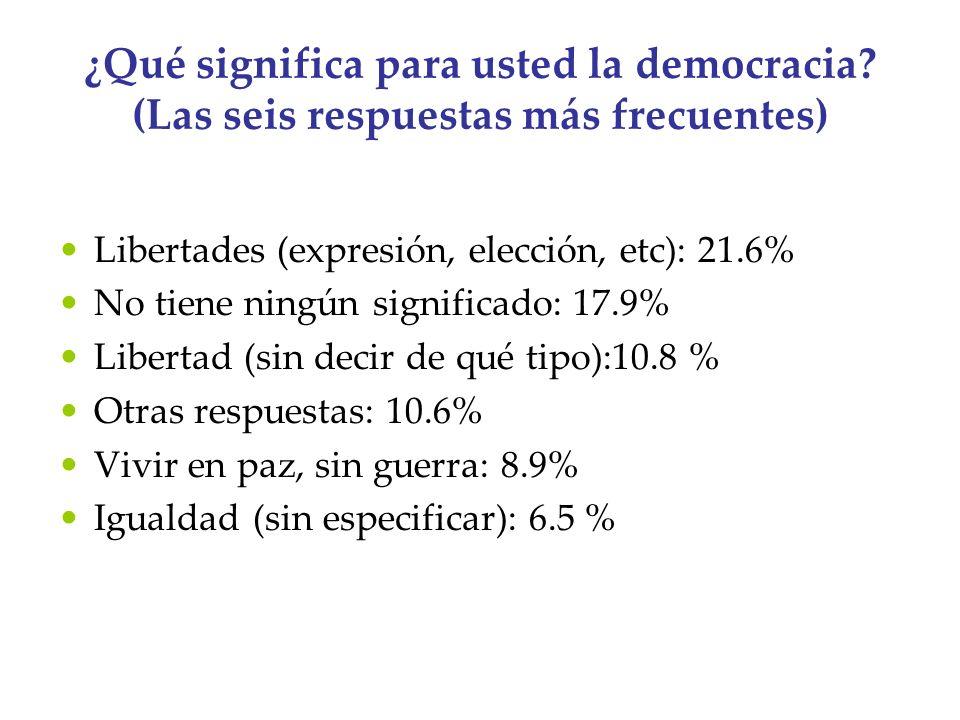 ¿Qué significa para usted la democracia