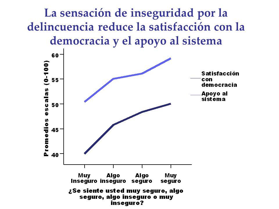 La sensación de inseguridad por la delincuencia reduce la satisfacción con la democracia y el apoyo al sistema