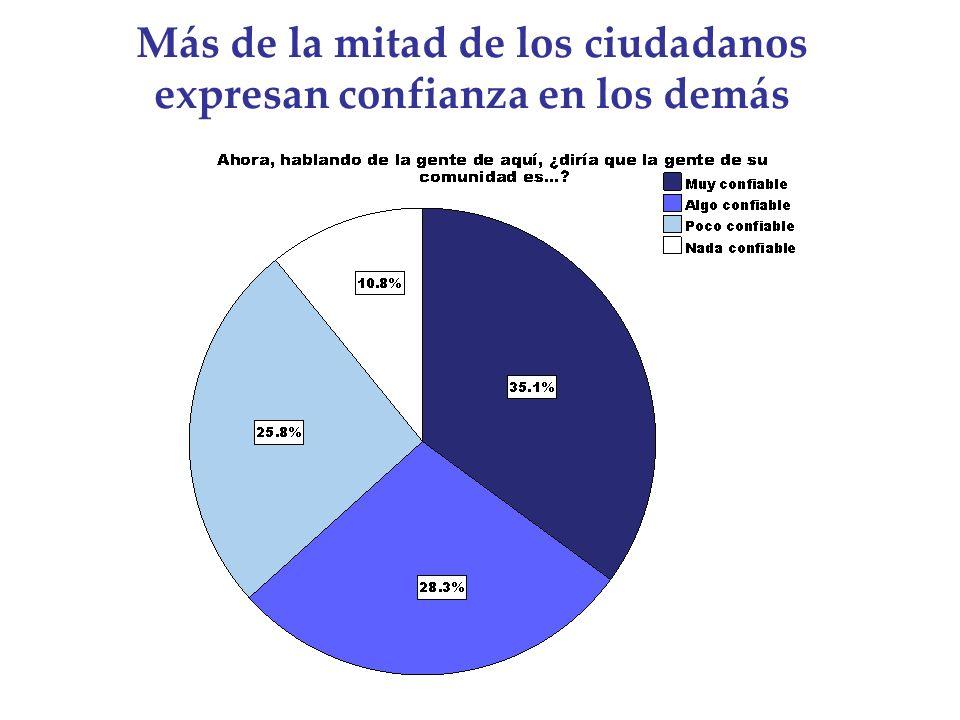 Más de la mitad de los ciudadanos expresan confianza en los demás