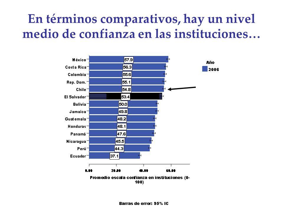 En términos comparativos, hay un nivel medio de confianza en las instituciones…
