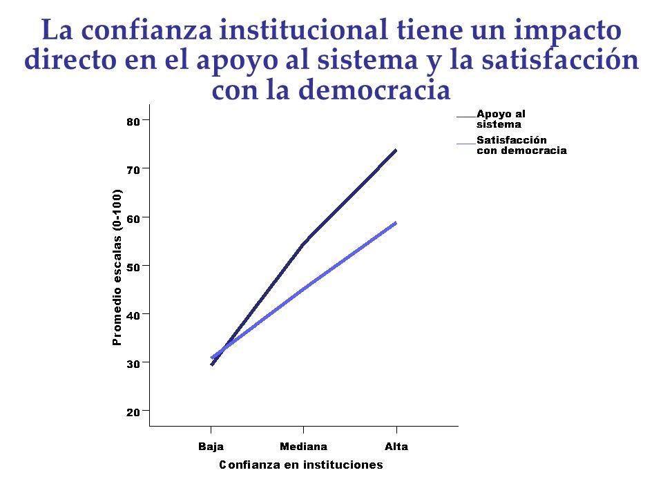 La confianza institucional tiene un impacto directo en el apoyo al sistema y la satisfacción con la democracia