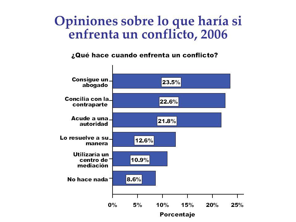 Opiniones sobre lo que haría si enfrenta un conflicto, 2006